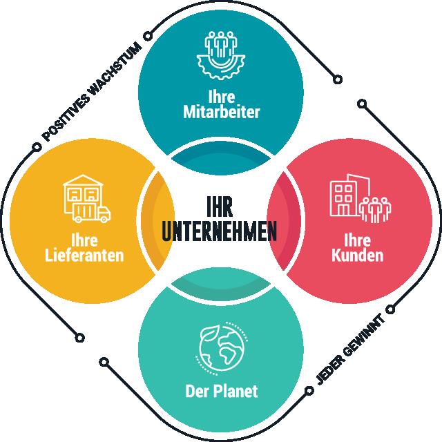 Eine Infografik zentriert das Unternehmen und zeigt Mitarbeiter, Kunden, Lieferanten und den Planeten als Stakeholder außen herum.