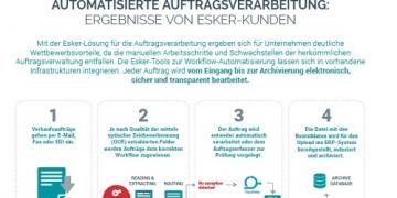 Ergebnisse von Esker Kunden: Auftragsverarbeitung